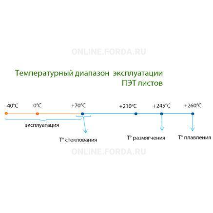 Лист ПЭТ российского производителя Novattro PET 0.3 мм