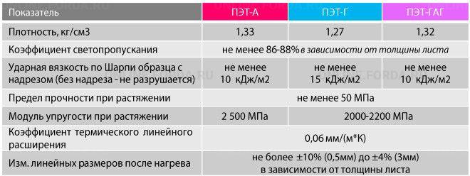 Лист ПЭТ Novattro PET 2.0 мм