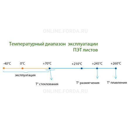 Лист ПЭТ Novattro PET 0.5 мм
